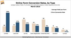 Form Conversion Rates: Whats Working? - Marketing Charts