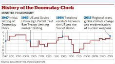 We are currently in a time only matched by the nuclear arms race and the height of the Cold War.