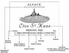 How to read an Alsace Wine Label