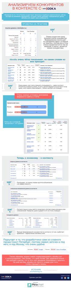 Анализируем конкурентов в контексте с #advodka #seo #marketing #business #social…