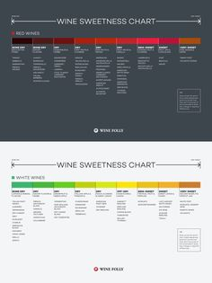 Wine sweetness chart   Source: http://winefolly.com/tutorial/wine-sweetness-chart/