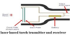 laser based torch trasmitter and receiver