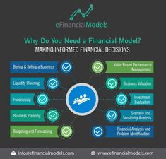 134 Best Financial Modeling images in 2019 | Financial