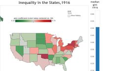 Colin Gordon — Inequality in the States,1916