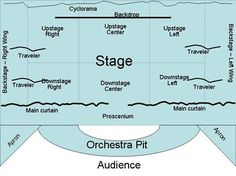 Image result for Cyclorama (theater)