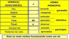 Resultado de imagem para atividades com verbo principal e auxiliar para o 5o ano