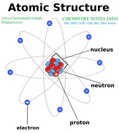 ChemistryNotesInfo: Chemistry Notes for 11th, 12th, BSc, Msc, Formula and Spectroscopy: Class 9th Atomic Structure Part 2