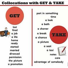 Collocations with 'Get' and 'Take' Get lost, Get fired, Get a job, Get a life, Get home, Get ready, Get started, Get married, Get divorced, Get permission, Get the picture, Get a promotion. Take part in something, Take time, Take a look, Take a bath, Take a shower, Take a break, Take a chance, Take a picture, Take a taxi, Take a seat, Take notes, Take …
