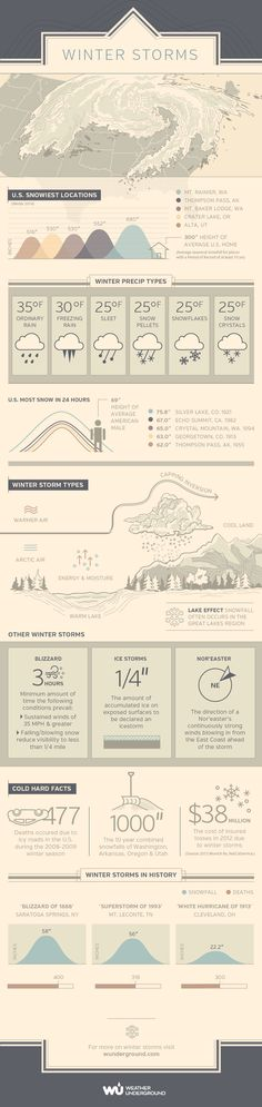What are Winter Storms and how do they form?⎜Infographic by Weather Underground⎜For more infographics, visit wunderground.com