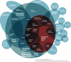4. Interaction Design and Information Architecture