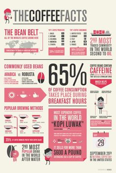 coffee facts!