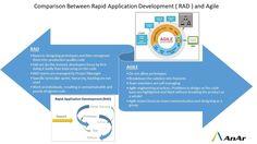 #Comparison Between #Rapid Application Development (RAD) & #Agile #AnArSolutions www.anarsolutions.com
