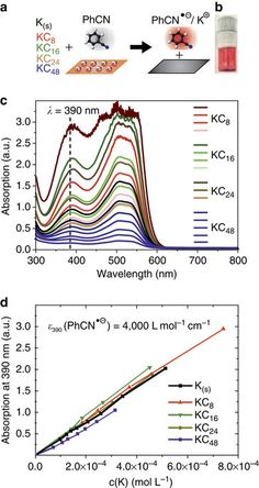 nature communications: Solvent-driven electron trapping and mass transpor...