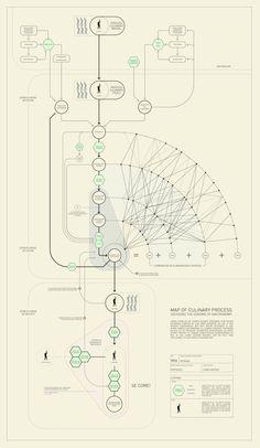 Ferran Adrià: El mapa del proceso culinario | Fotogalería | El País Semanal | EL PAÍS  Diagrama del proceso culinario físico y mental. BESTIARIO