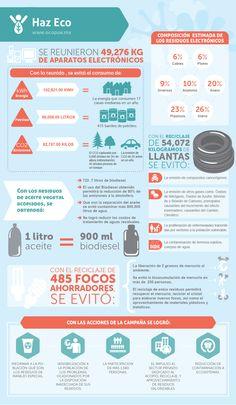 #EcoAcir ¡Tú puedes hacer Eco! #infografía