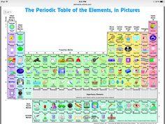 Descubre para qu usamos cada elemento qumico con esta tabla tabla periodica interactiva urtaz Gallery