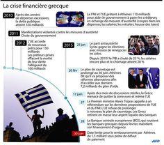 Pour sauver ses banques, Athènes les ferme provisoirement et instaure un contrôle des capitaux