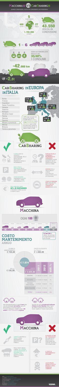 Car Sharing o automobile? Pregi e difetti della mobilità sostenibile
