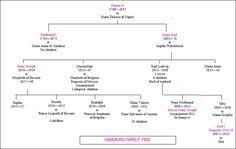 Habsburg family tree