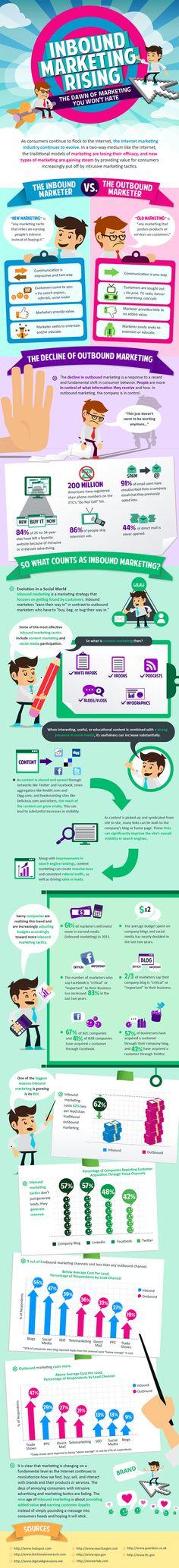 Inbound Marketing Rising | Visual.ly