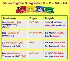 Material für die Wortartenwand und Merkzettelchen zu Adjektiven   2 ...