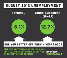UNEMPLOYMENT!!!!  HIGHER THAN THEY ARE TELLING US. The get basements ready. Finish the basement.  If Obama gets elected They will be there for at least 4 more years.