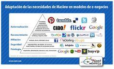 Pirámide de Maslow frente a modelos de negocios online.