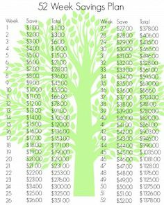 52 Week Savings Plan http://thesurvivalmom.com/2014/02/10/52-week-savings-plan-revisited/