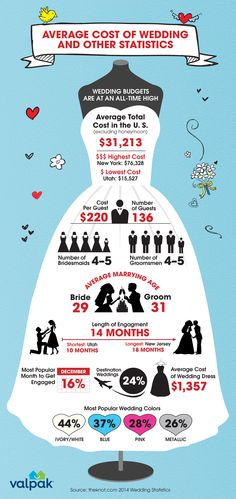 Did you know the average cost of a #wedding is $31,2013!? See what other brides are spending their $$ on! Check it out and other bridal guides on #BehindTheBlue!