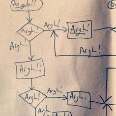 Twitter / TrueValhalla: A flowchart of what programmers ...