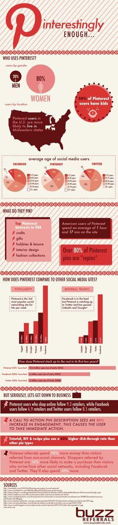 Pinterestingly Enough Pinterest Statistics #pinterest