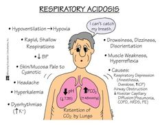 Respiratory Acidosis:  Risk Factors:  Respiratory depression  Pneumothorax  Airway obstruction  Inadequate ventilation  Manifestations:  pH < 7.35  PCO2 > 45 mmHg  Dizziness  Palpitations  Muscle twitching  Convulsions  Interventions:  Maintain patent airway  Reversal agents for narcotics  Regulation ventilation therapy  Bronchodilators  Mucolytics