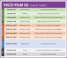 FREE VSCO Film Guides. The missing manual to mastering every VSCO Film. Step-by-step guides, film comparisons, cheat sheet download & more. Start learning.