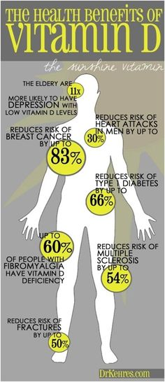 Vitamin D – Sources, Deficiency
