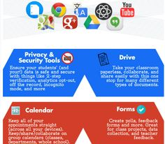 5 Tech Tools to Improve Classroom Collaboration 5th Grade Ela, Security Tools, Cooperative Learning, Teaching Math, Teaching Ideas, Google Classroom, Professional Development, Educational Technology, Collaboration
