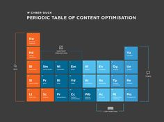 Periodic table of content optimisation for user experience (UX) designers and content marketers