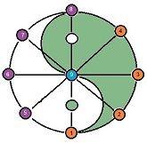 Trigramme, Hexagramme, Ennéagramme 472d8ed1da1c557c69003e9c6e69dc6b