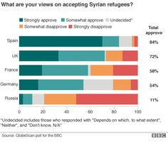 Graphic showing the breakdown of results from Spain, the UK, France, Germany and Russia on the question of accepting refugees from Syria