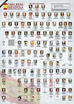 Genealogy of the kings of Spain of the Bourbon dynasty - # Borbón . Spain History, European History, World History, Family History, Genealogy Chart, Family Genealogy, Charles Quint, Royal Lineage, Royal Family Trees