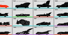 Brush Up On Your Bat-History With CBR's Batmobile Infographics - See how Batman's iconic vehicle has evolved over its 75-year history, and how it stacks up cost-wise against today's sports cars..