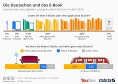 Infografik: Die Deutschen und das E-Book | Statista