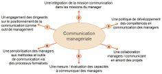 Référentiel de la communication managériale