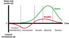 Product Life Cycle Stages and Strategies | A Marketer's World