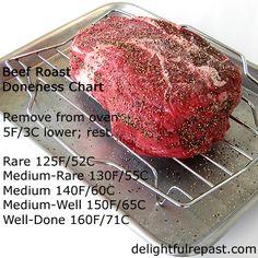 Roast Beef - Beef Ro