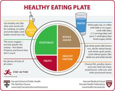 Balanced meal diagram for clean eating, after I just pinned a recipe for Oreo Bark, lol!