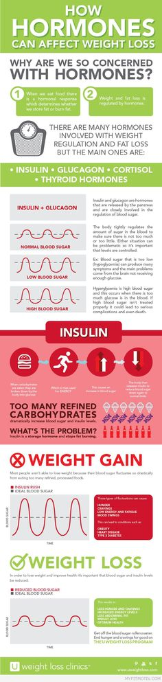 How Hormones Can Affect Weight Loss - Infographic -#weightloss #loseit