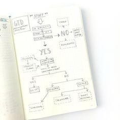 Bullet Journal - GTD Organization Workflow   In addition to the 5 steps, there is a very specific workflow that David Allen teaches in order to clarify and organize all of the items and projects that you capture. I copied this directly from the book into my Bullet Journal for future reference: