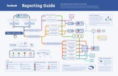 ¿Qué ocurre cuando denunciamos un contenido en Facebook? #infografía
