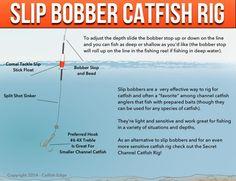 Top 12 Channel Catfish Tips To Catch More Catfish - - Top 12 Channel Catfish Tips To Catch More Catfish Fishing Slip Bobber Rig For Catfish Catfish Rigs, Catfish Bait, Catfish Fishing, Bass Fishing Tips, Fishing Rigs, Crappie Fishing, Fishing Bait, Fishing Stuff, Carp Fishing