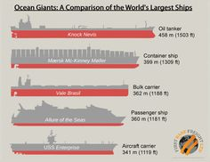A Comparison of the World's Largest Ships, created by Firstbase Freight http://www.firstbasefreight.co.uk #infographics #ships #shipping